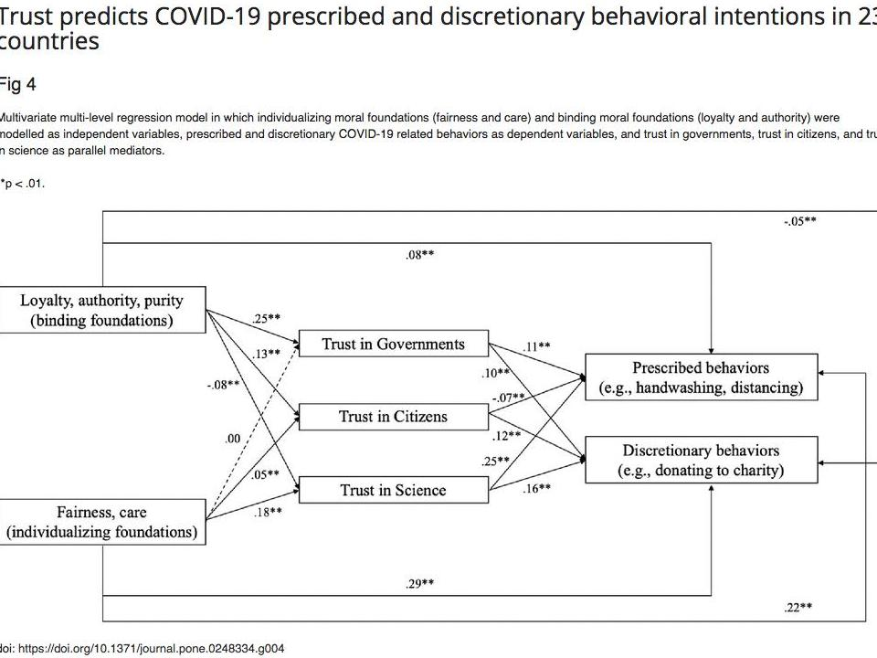 Trust predicts COVID-19 prescribed and discretionary behavioral intentions in 23 countries